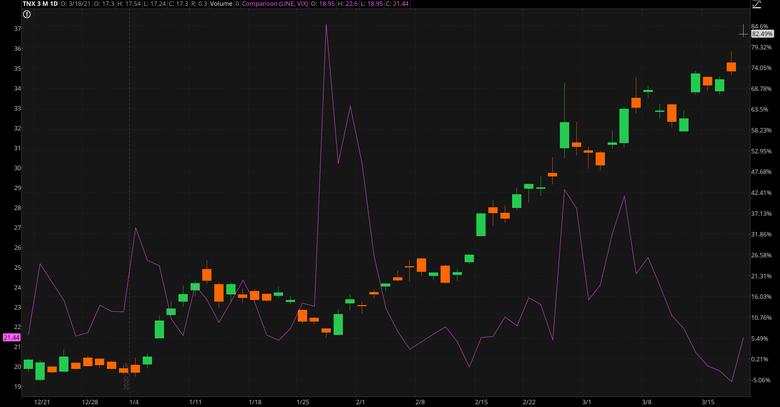 10-Year Treasury And VIX Chart.
