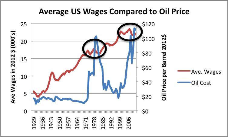 Average US Wages