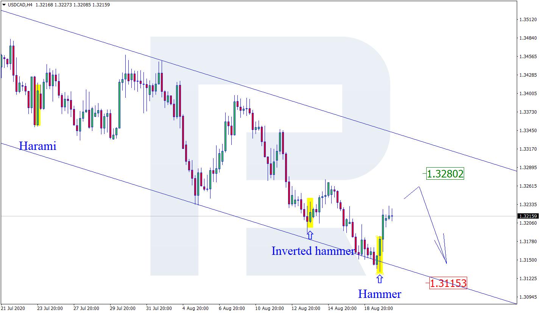 USD/CAD H4