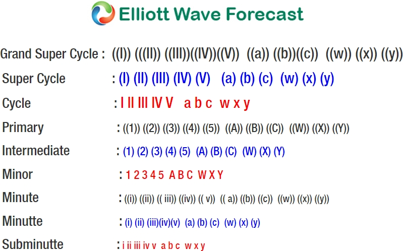 Bitcoin Elliott Wave Analysis: Close To Ending 5 Waves