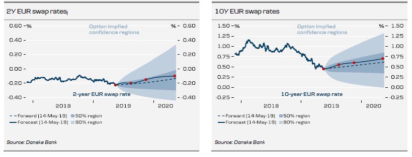 2Y EUR Swap Rates