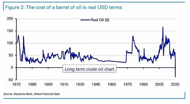 Cost Of Oil Barrel In USD