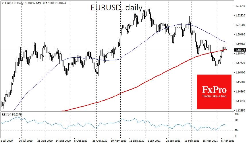 EUR/USD testing its major trendline
