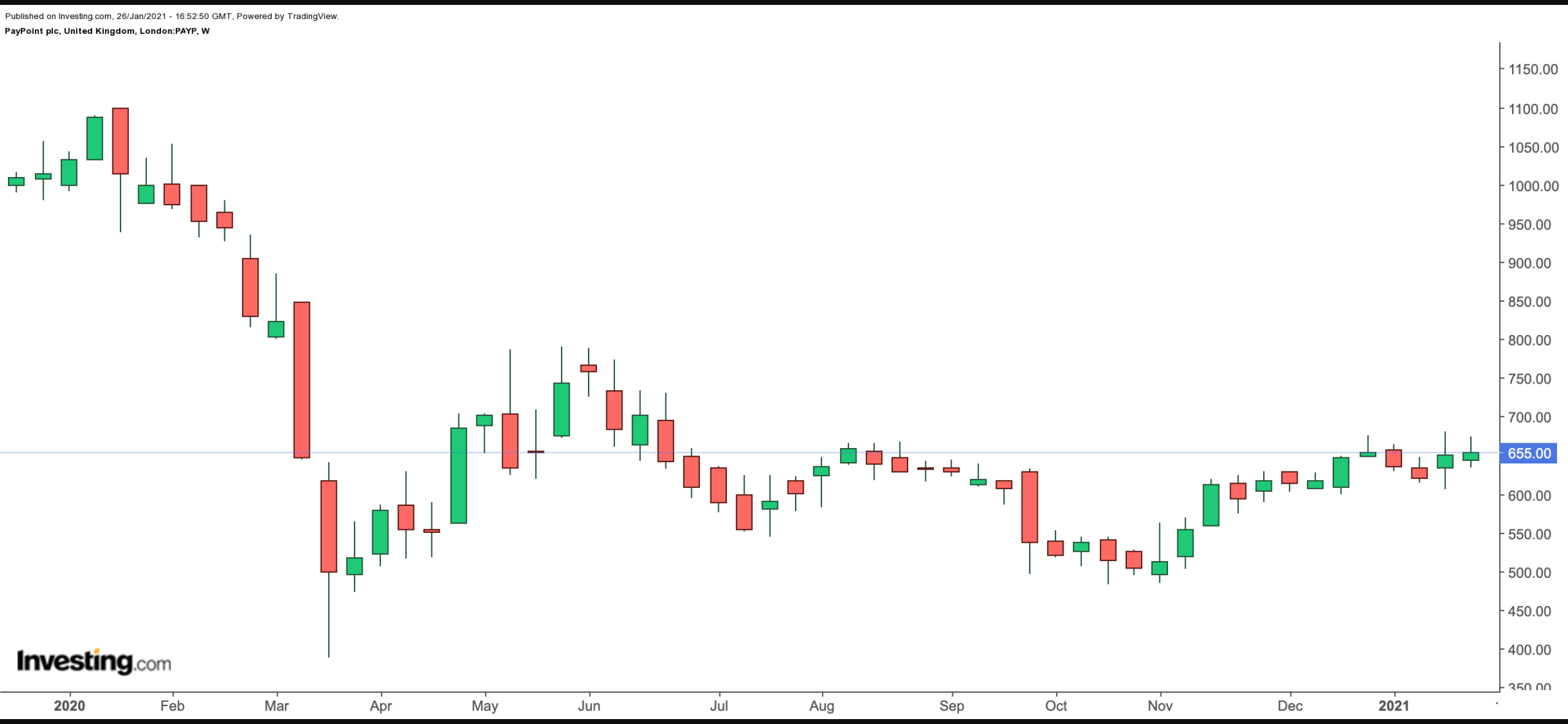 Paypoint Weekly Chart.