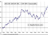 Aecon Group Inc  (TSE:ARE) Seasonal Chart