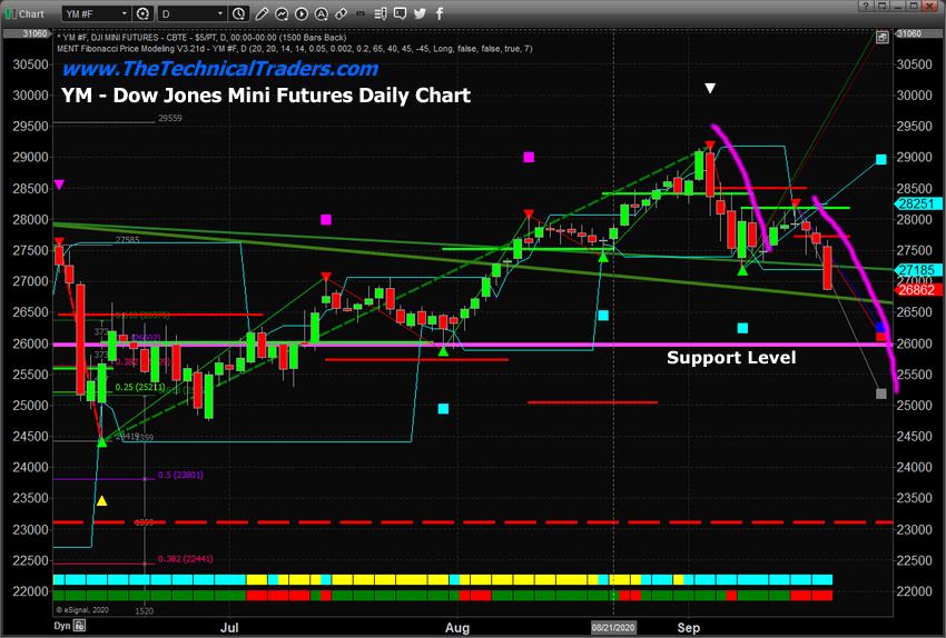 Dow Jones Mini Futures Daily Chart