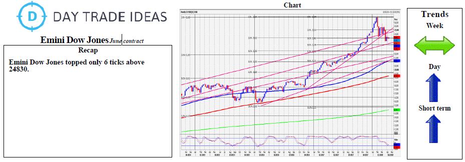 Emini Dow Jones Chart