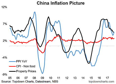 China Inflation Picture 2005-2018