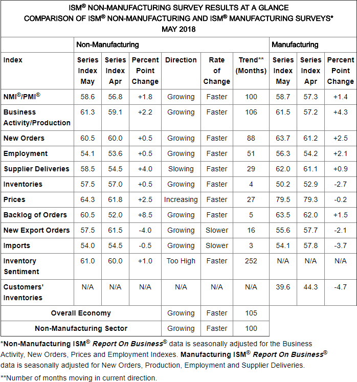 ISM Non-Manufacturing Survey Results at a Glance Table