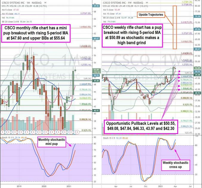 Cisco Stock Chart