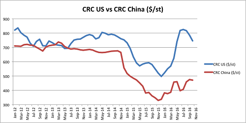 Crc Us Vs China Since 2017 Chart