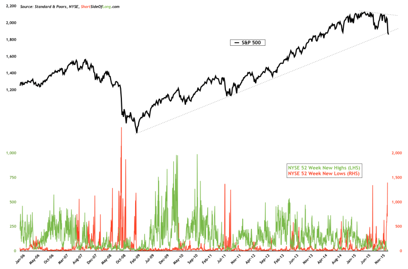 S&P 500 Weekly 2006-2016