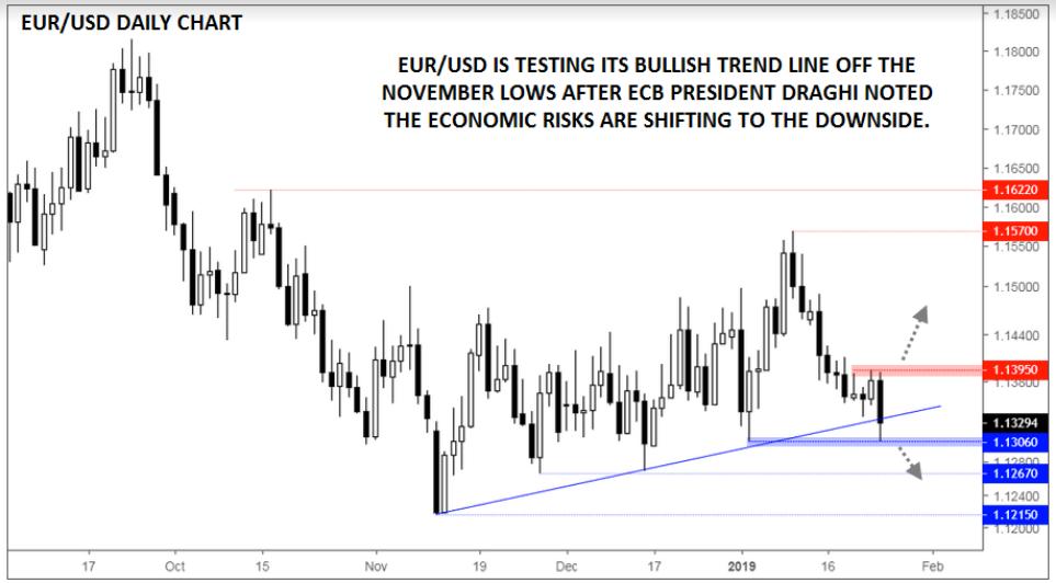 , ECB Recap: Economic Risks To The Downside, EUR/USD Risks To The upside?, Nice Bitcoins