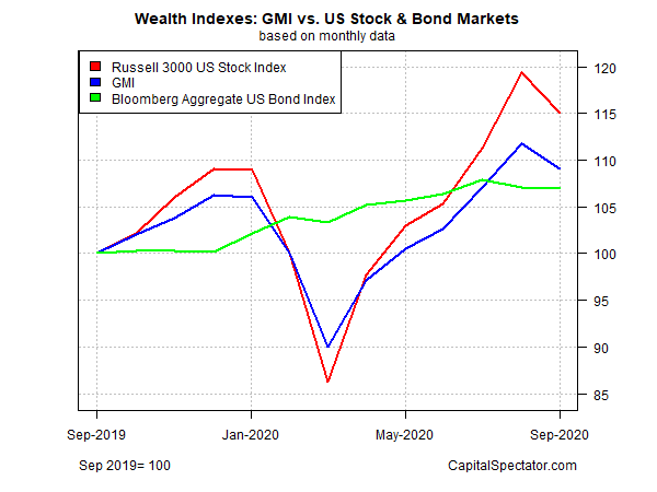GMI Vs US Stock & Bond Markets