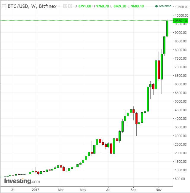 futures trading bitcoin crash bitcoin penguin nessun codice bonus del deposito