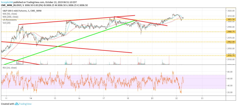 S&P 500 E-Mini Futures Chart