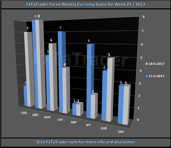 FxTaTrader Forex Weekly Currency Score