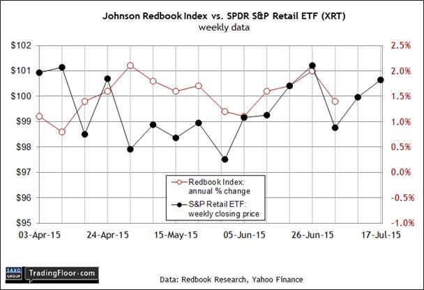 US: Redbook Index