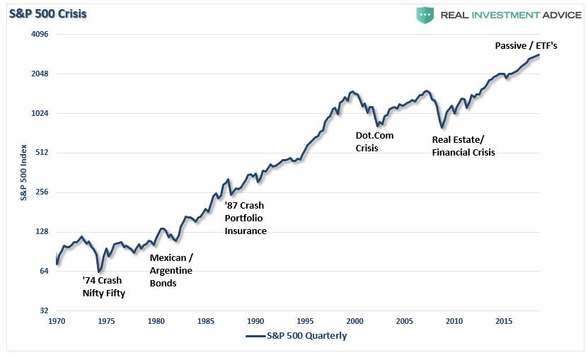 S&P 500 Crisis