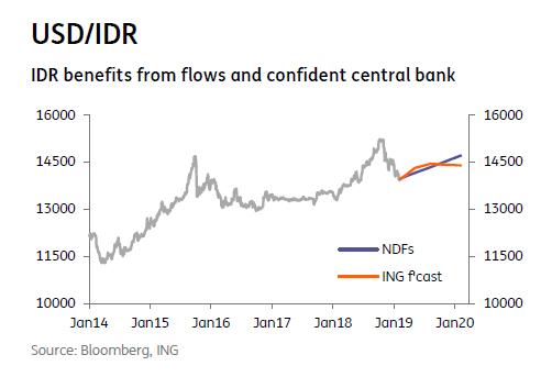 USD/IDR