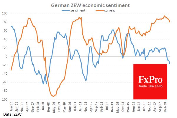 German ZEW Economic Sentiment