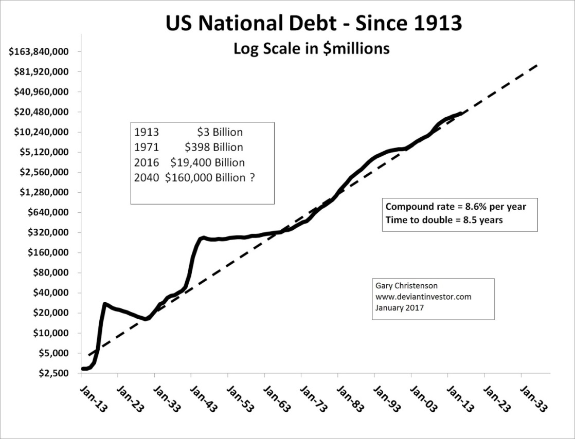 U.S. National Debt