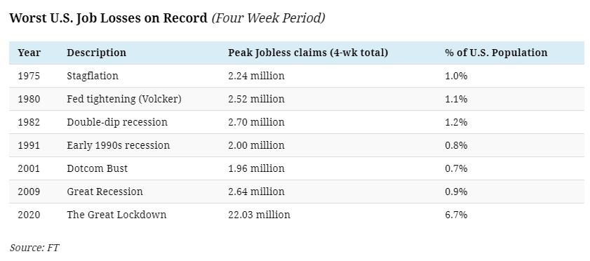 Worst U.S. Job Losses