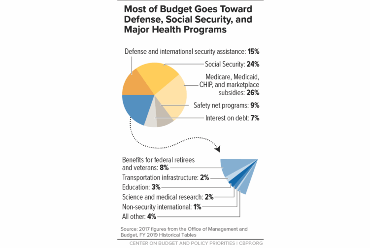Taxes Spending Where Tax Dollars Go