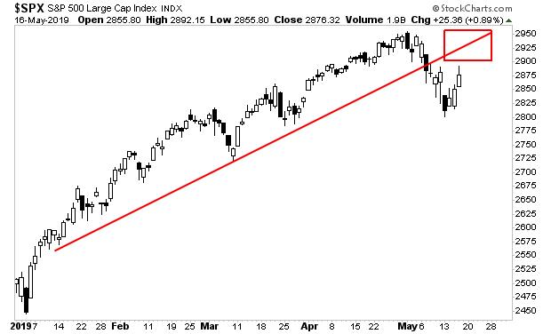S&P 500: The Target Is Almost Met