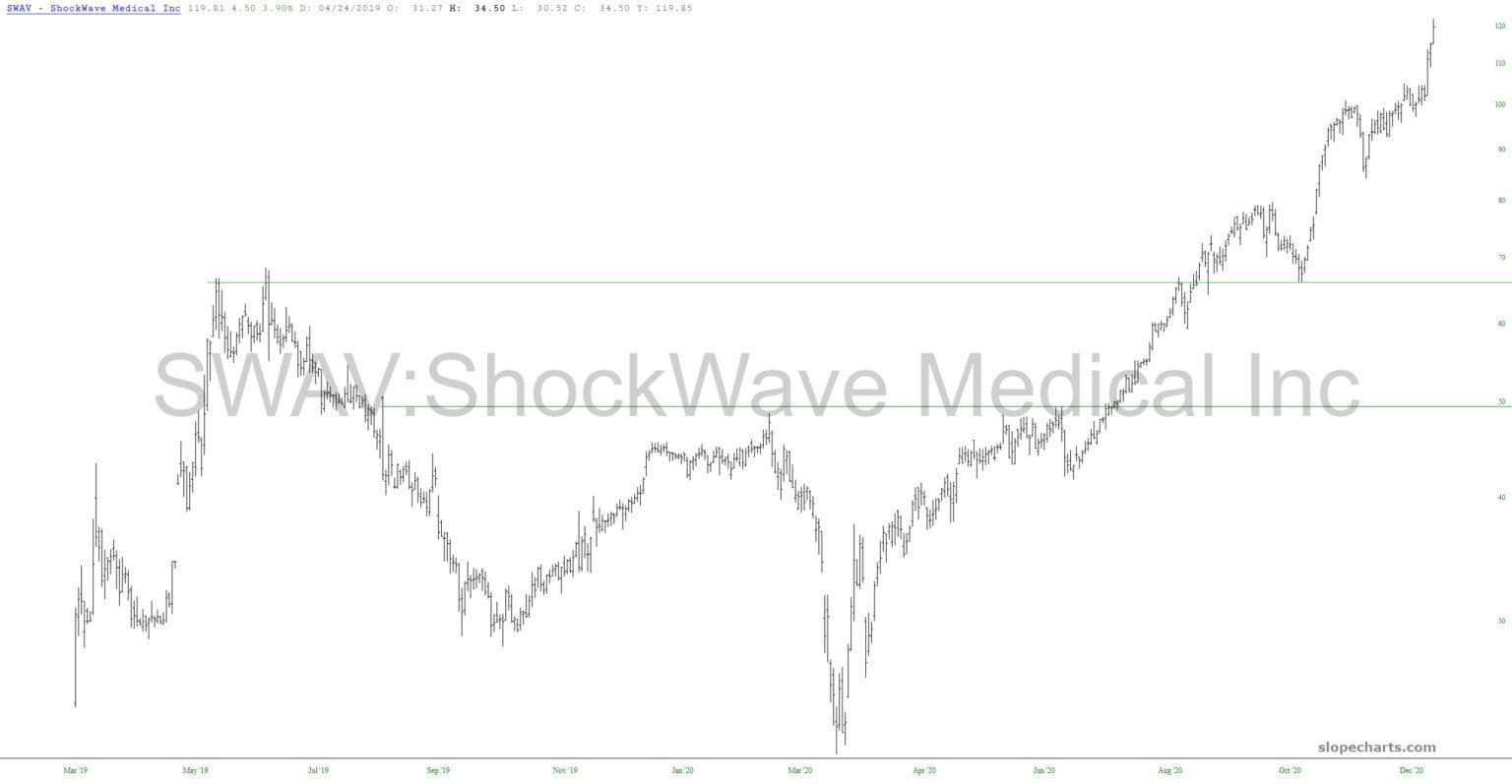 Shockwave Medical Chart.
