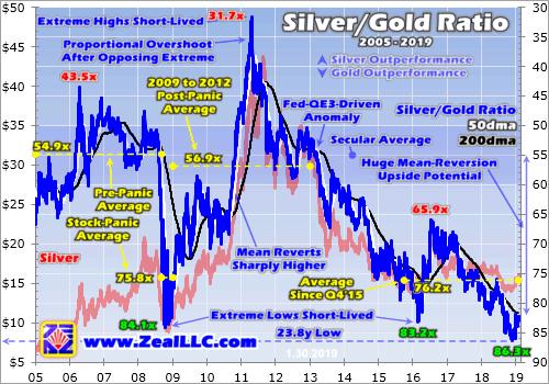 Silver:Gold Ratio