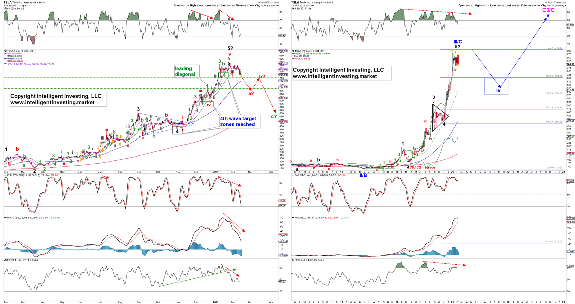 Tesla Daily And Weekly Candlestick Charts.
