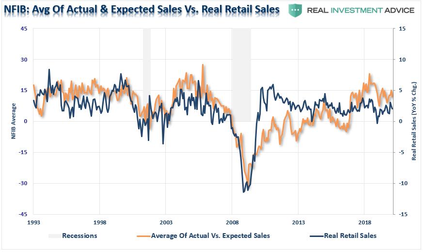 NFIB Sales vs Real Retail Sales