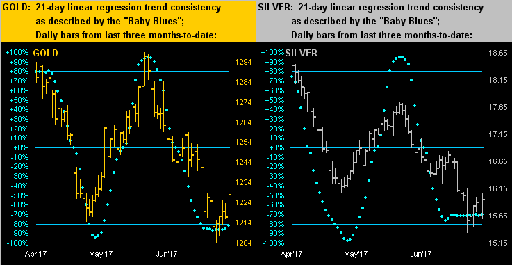 Gold & Silver 21 Day Linear