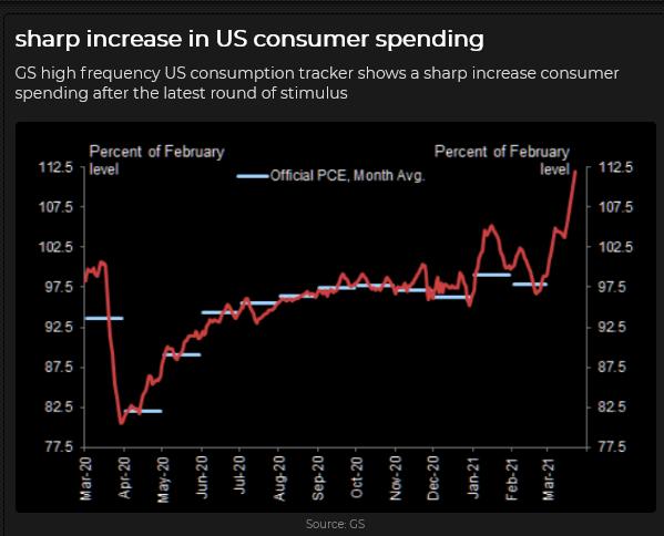 US Consumer Spending