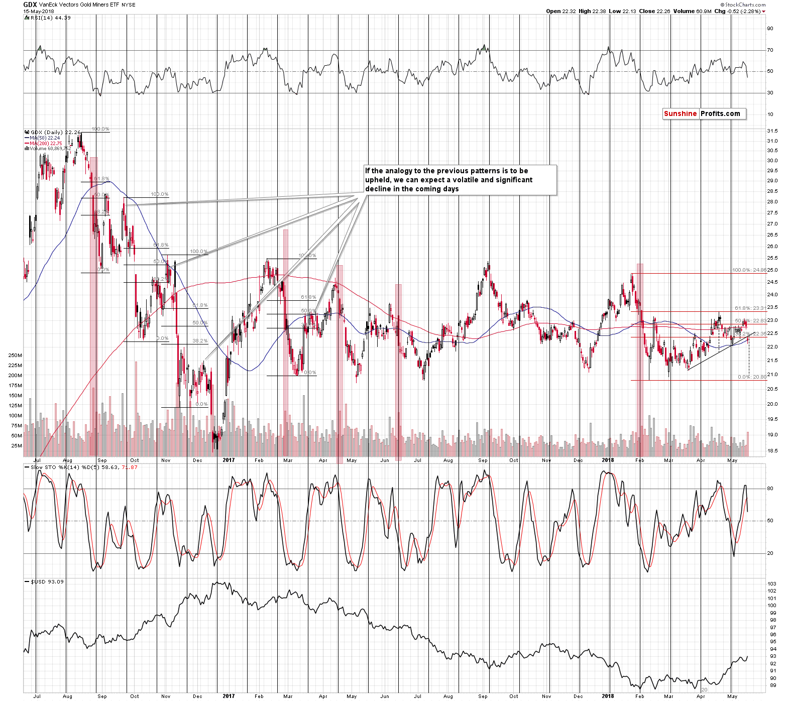 Gold Miners Show Technical Breakdown