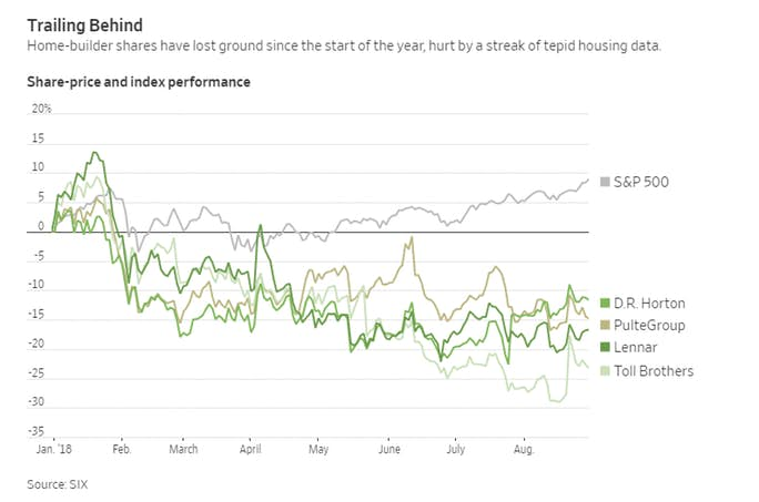 Homebuilder shares dramatically underperforming for Homebuilder com