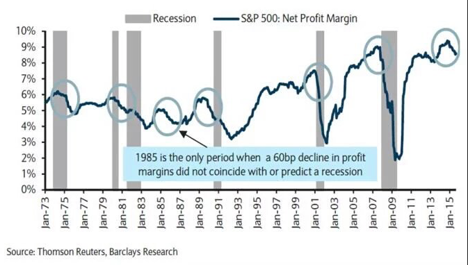 SPX Net Profit Margins vs Recession 1973-2016