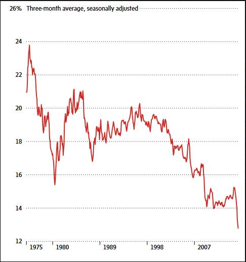 Canadian Market Share US Imports