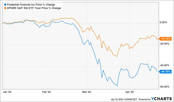 PRU SPY Price Chart