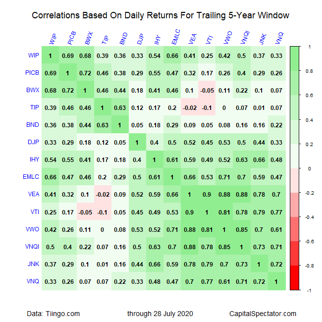 Correlations Based On Daily Returns For Trailing 5 Yr Window