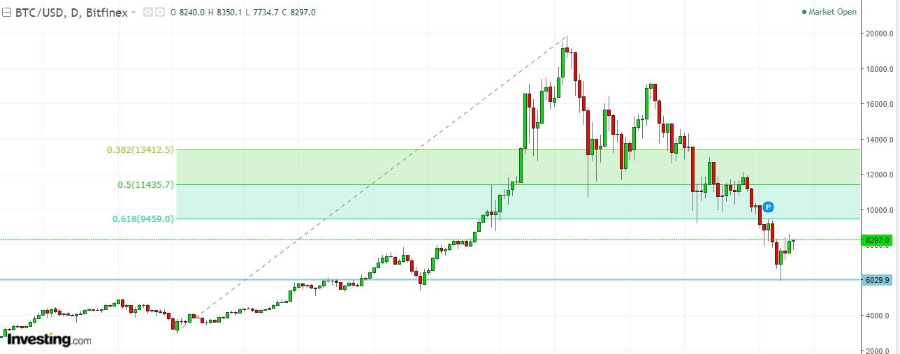 Daily BTC/USD