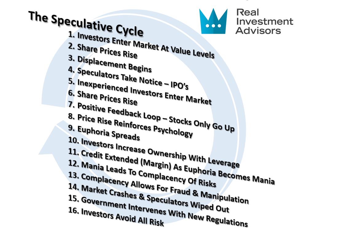 مراحل المضاربة بالأسواق
