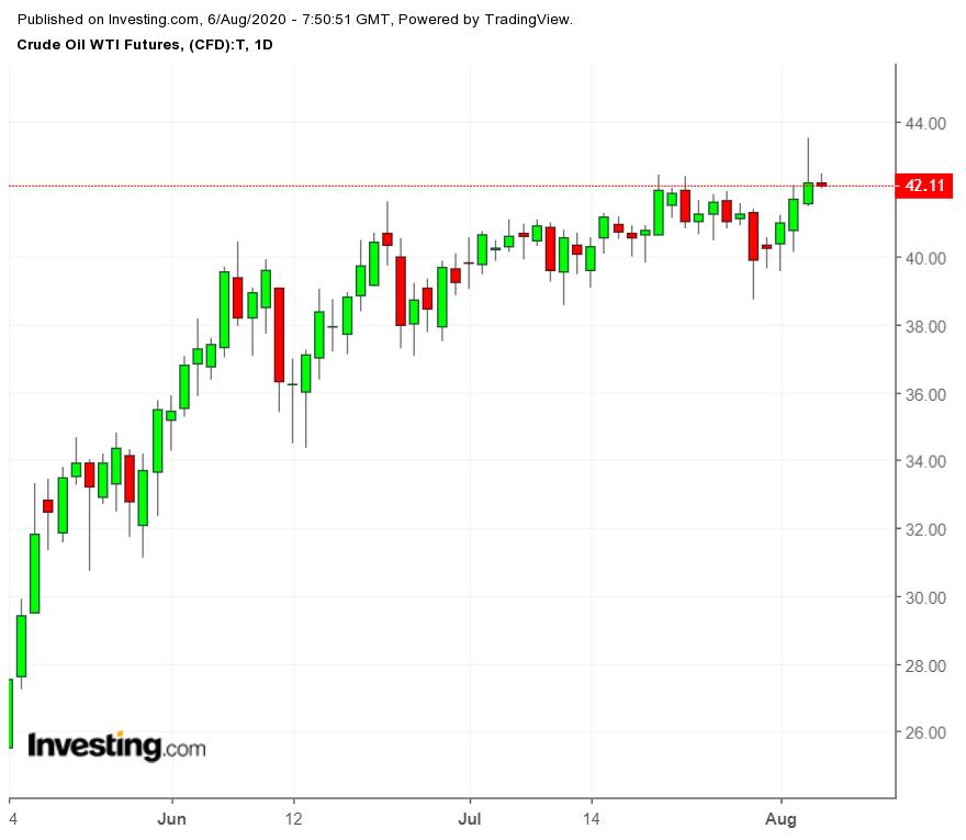 WTI Futures Chart Daily