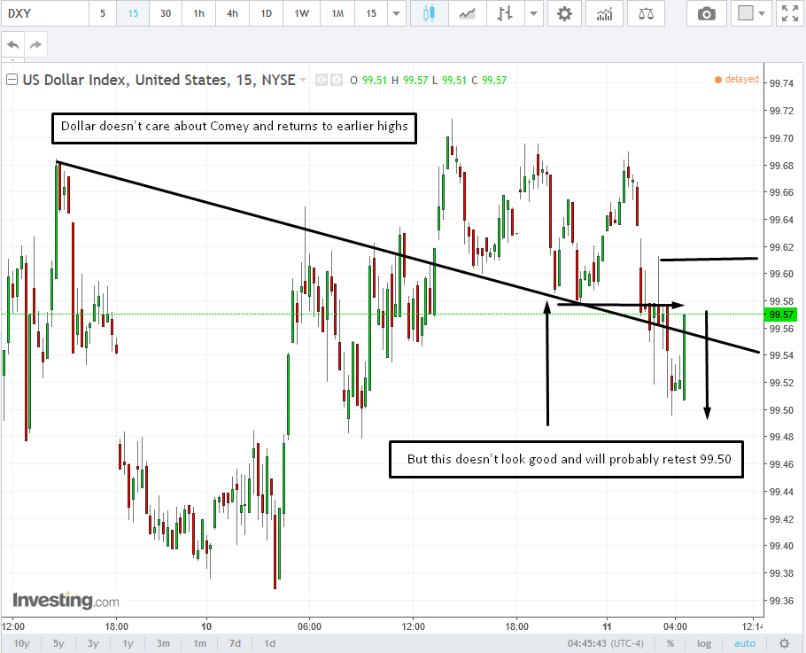 DXY 15-Minute Chart
