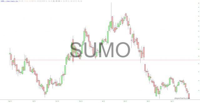 Sumo Logic Chart.