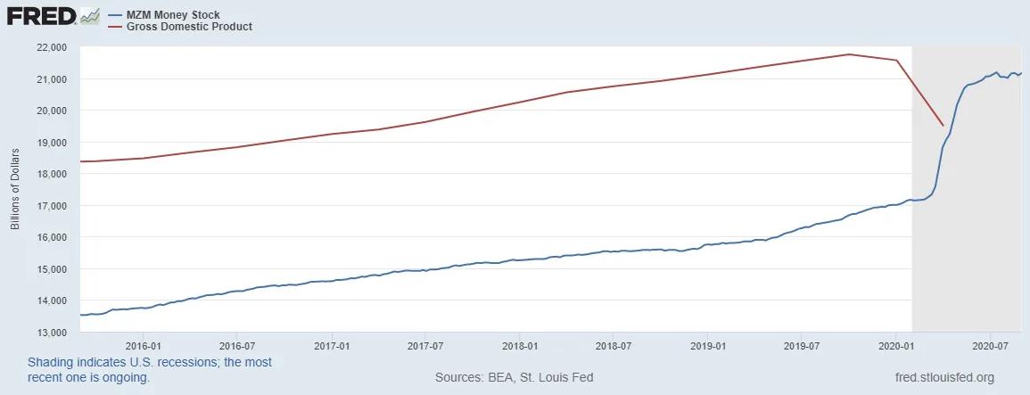 MZM Money Stock vs GDP