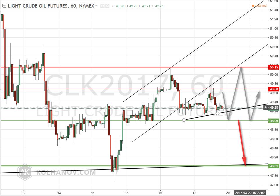 Light Crude Oil Futures