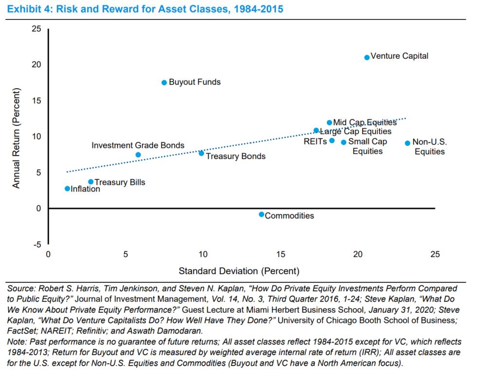 Risk & Returns For Asset Classes
