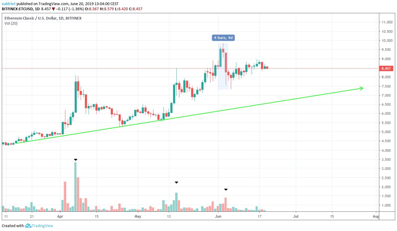 Etc Price Ascending Support Line